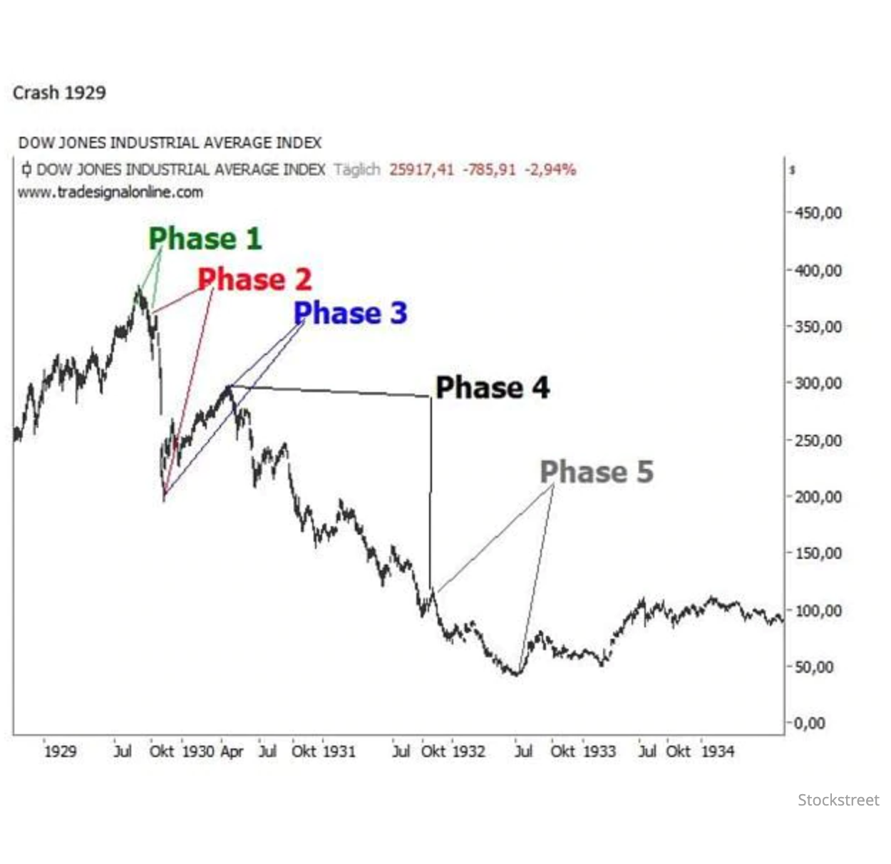 The 5 Phases Of A Stock Market Crash 8